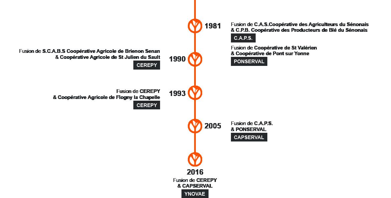 Chronologie des fusions dans le nord de l'Yonne