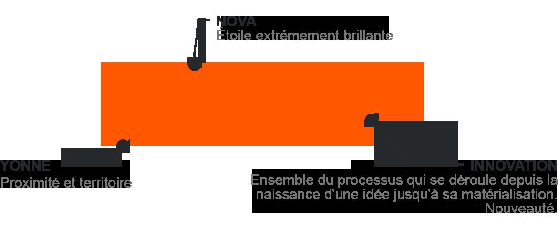 Explications du logo Ynovaé